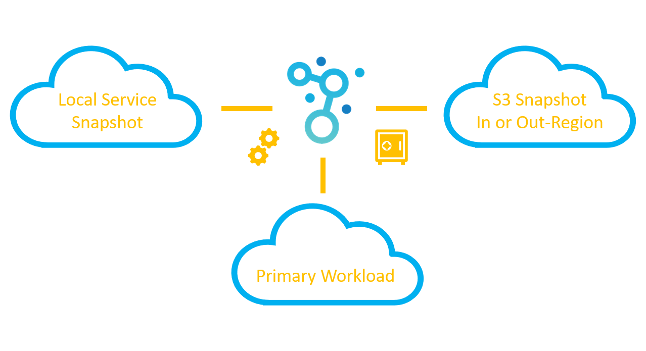 Cloud Backup and SnapShot Management