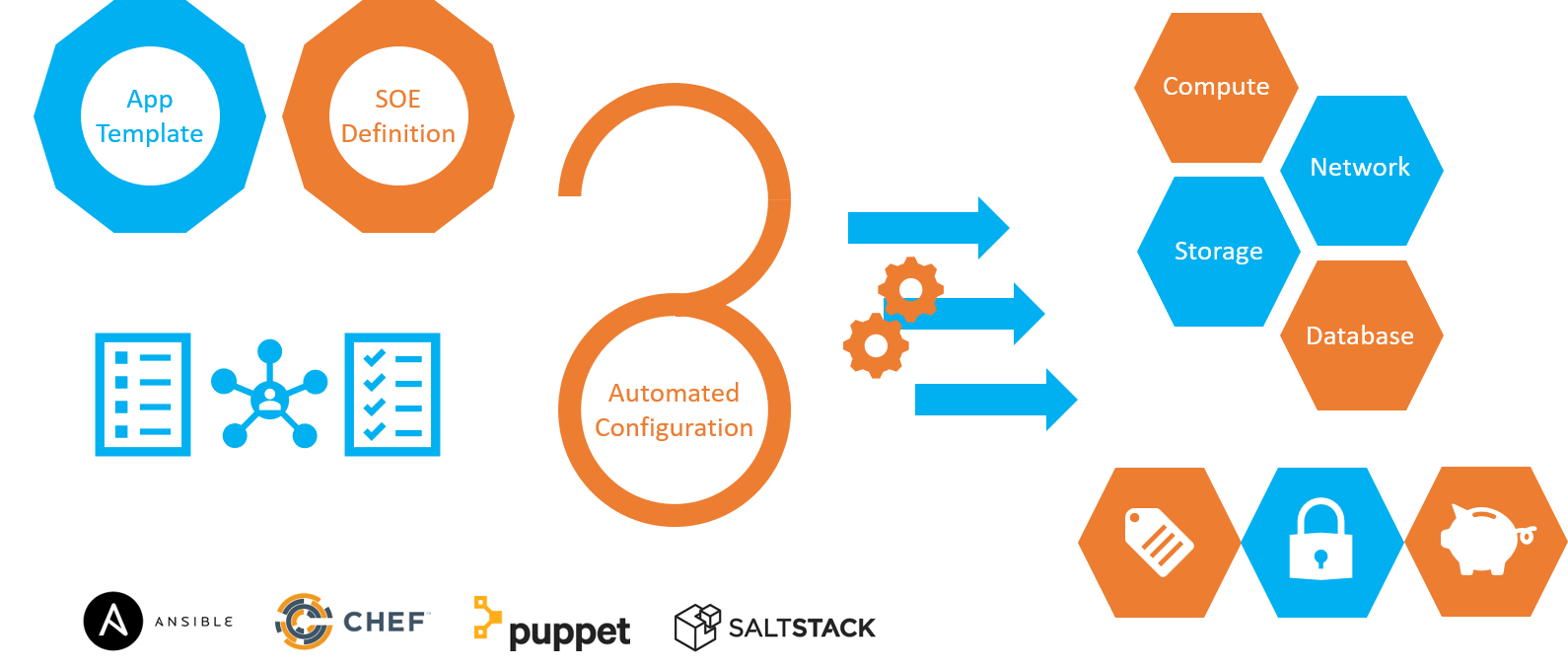 Cloud Configuration Management