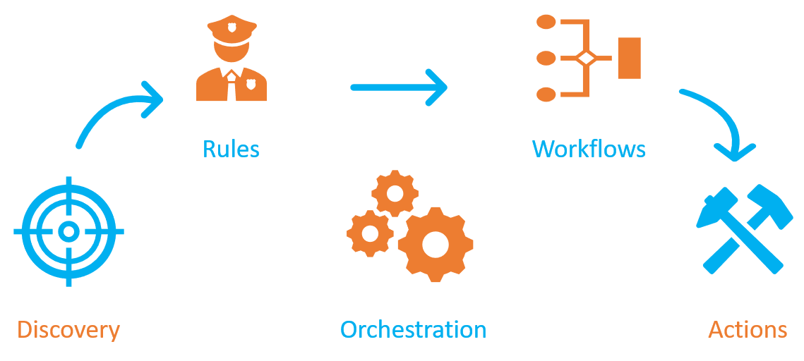 Cloud Orchestration and Provisioning